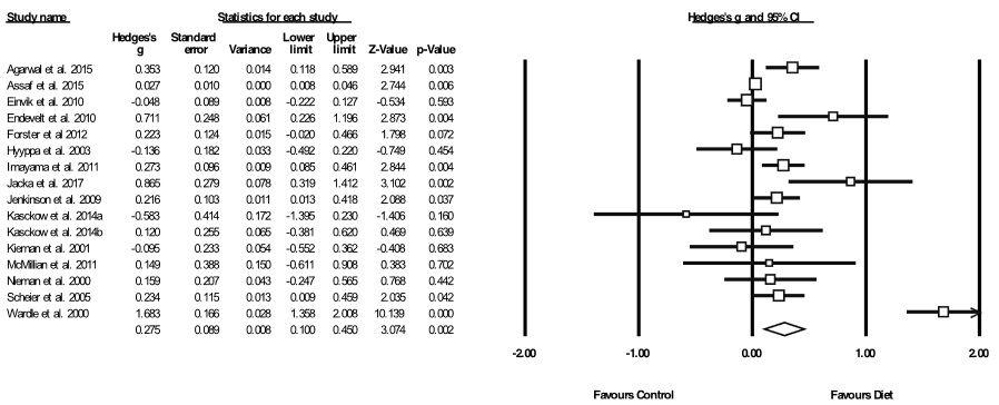 Meta-Analyse der Auswirkungen von Ernährungsmaßnahmen auf depressive Symptome. Die Boxgröße stellt die Gewichtung der Studie dar. Der Diamant steht für die Größe des Gesamteffekts und 95% CIs. Liegen Box und/oder Diamant rechts von der vertikalen Nulllinie, spricht dies für einen positiven Effekt der Ernährung; liegen sie links davon, so spricht das für die Kontrollmaßnahme.