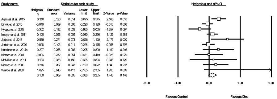 Meta-Analyse der Auswirkungen von Ernährungsmaßnahmen auf die Symptome von Angstzuständen. Die Boxgröße stellt die Gewichtung der Studie dar. Diamant stellt die Größe des Gesamteffekts und 95% CIs dar. Liegen Box und/oder Diamant rechts von der vertikalen Nulllinie, spricht dies für einen positiven Effekt der Ernährung; liegen sie links davon, so spricht das für die Kontrollmaßnahme.