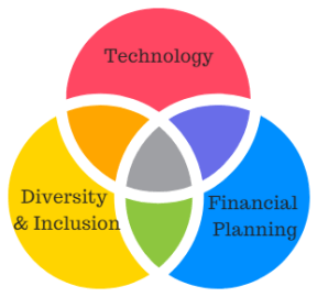 Venn diagram of technology, financial planning, and diversity and inclusion
