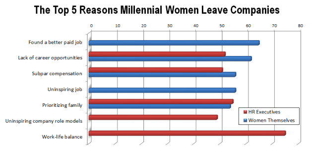 Chart comparing the top 5 reasons millennial women leave companies viewed by HR executives and women themselves. For HR the top reasons are work-life balance and priorizing family. For the women themselves is salary and lack of career opportunities.