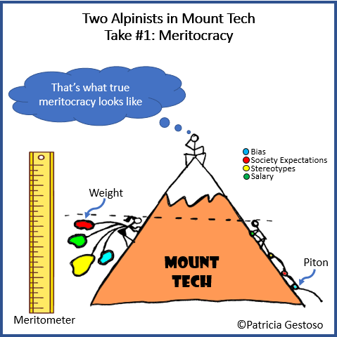 "A woman and a man climb a mountain with the inscription ""Mount Tech"". They have reached the same altitude, which is marked by a dotted line pointing to a vertical ruler labeled as ""meritometer"". The woman has attached four weights of four different colors. The man has climbed the mountain using four pitons colored in the exact four colors of the woman's weights. A legend indicates the colors represent bias, society expectations, stereotypes, and salary. At the top, a man thinks ""That's what true meritocracy looks like""."
