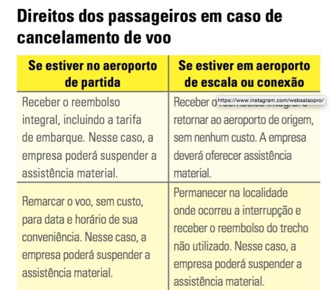 sd 1 - Quais os direitos dos viajantes de avião? Atrasos, Cancelamentos