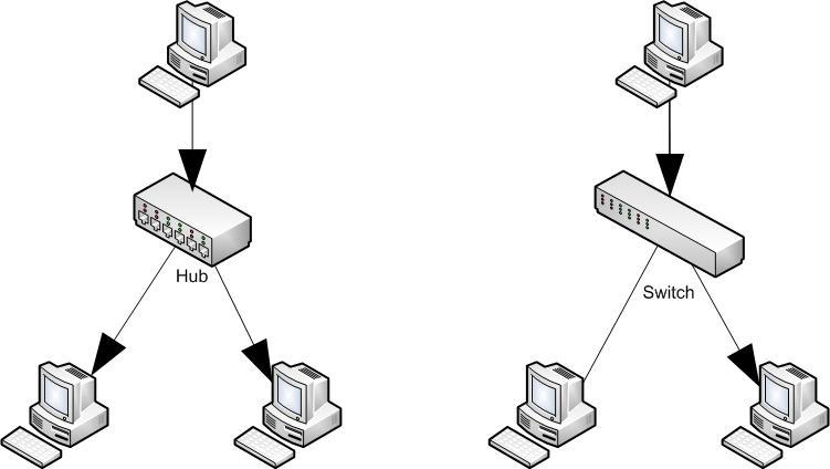 Wat Is Het Verschil Tussen Een Hub En Een Switch