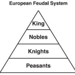 Catholic Church Structure Diagram Of Types Teeth The Decline Feudalism - Home