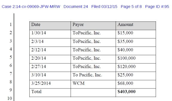 Alleged paymnets to Robert Sensi from WCM777-related firms. Source: Screen shot from federal court filing.