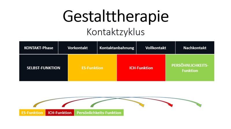 Gestalttherapie Kontaktzyklus