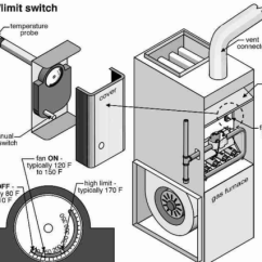 Nordyne Fan Wiring Diagram 3 Phase 208v Motor Why Is My Furnace Blowing Cold Air?
