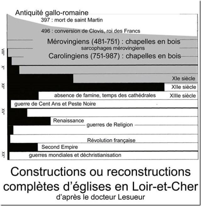 Constructions d'églises en Loir-et-Cher