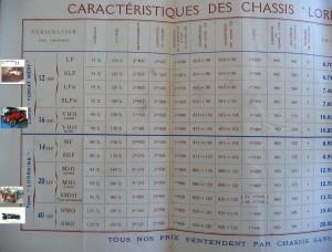 doc1912LD2-bis-300x228 Caractéristiques et désignations des châssis Lorraine Dietrich avant '14 Caractéristiques des Lorraine avant 1914 Lorraine Dietrich