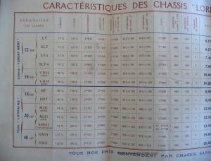 doc1912LD2-300x228 Caractéristiques et désignations des châssis Lorraine Dietrich avant '14 Caractéristiques des Lorraine avant 1914