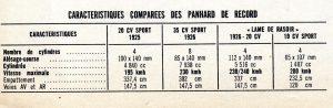 """panhard-levassor-lame-de-rasoir-montlhery-1934-3-3-300x98 Quand les Panhard """"rasaient"""" le bol d'or Cyclecar / Grand-Sport / Bitza Divers Voitures françaises avant-guerre"""