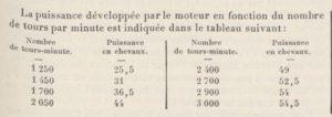 Le_Génie_civil-peugeot-176-oct-1924-1-4-300x106 Peugeot 176 Cabriolet Felber 1926 (2/2) Divers Voitures françaises avant-guerre
