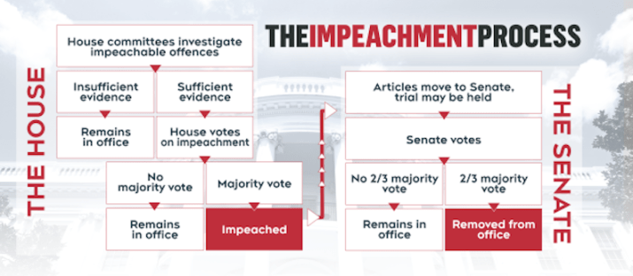 Impeachment-Process