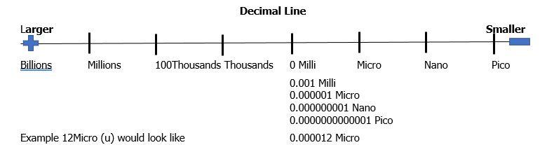 decimal line