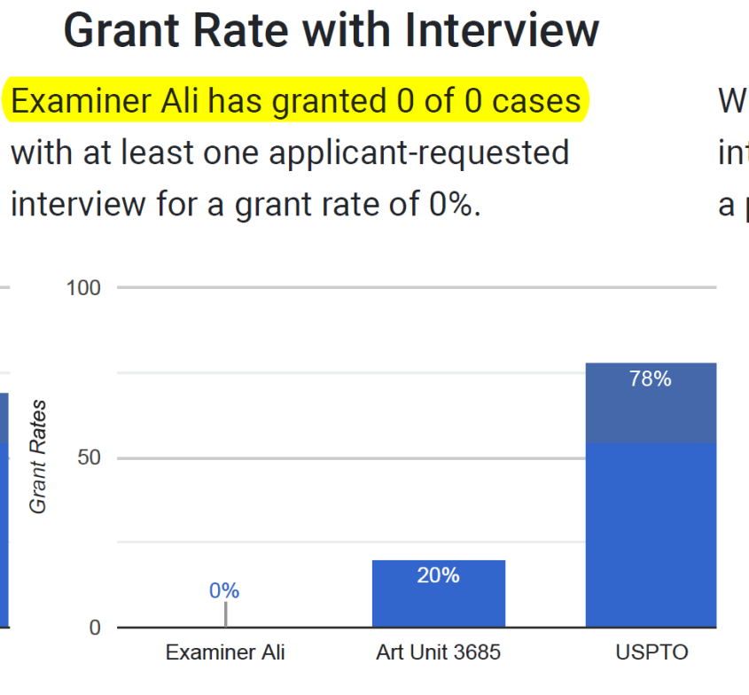 ali grant rate