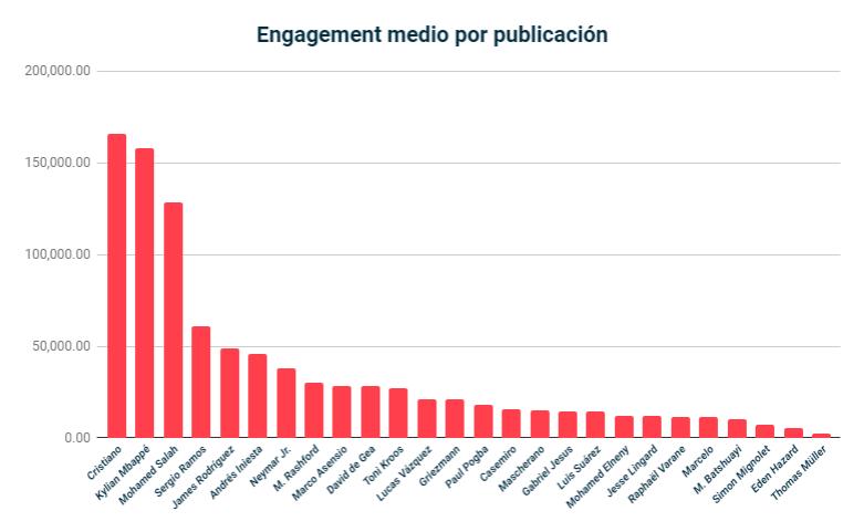 engagement-medio