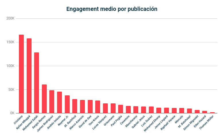 engagement-medio2