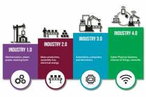 Gambar: Revolusi Industri