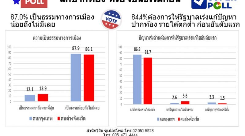 Super Poll reveals what Thai citizens truly want from the government