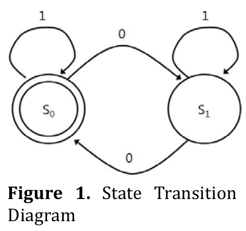 example of state transition diagram