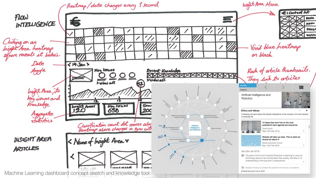 Machine Learning sketch