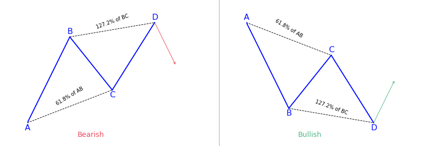 How to trade the AB=CD harmonic pattern?
