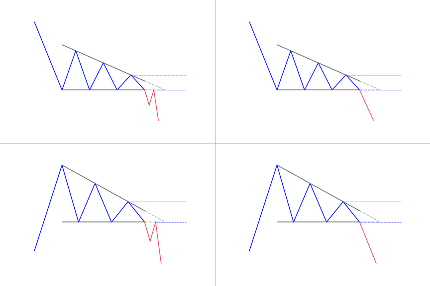 How to trade the Descending Triangle pattern?