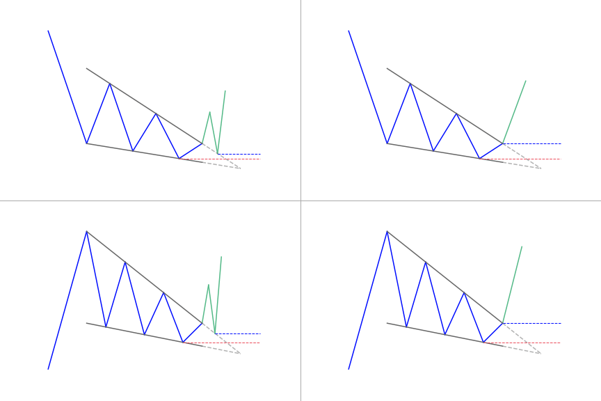 Falling wedge patterns