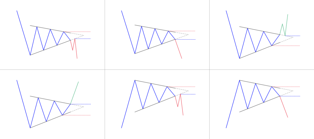 Bullish & Bearish Pennant patterns