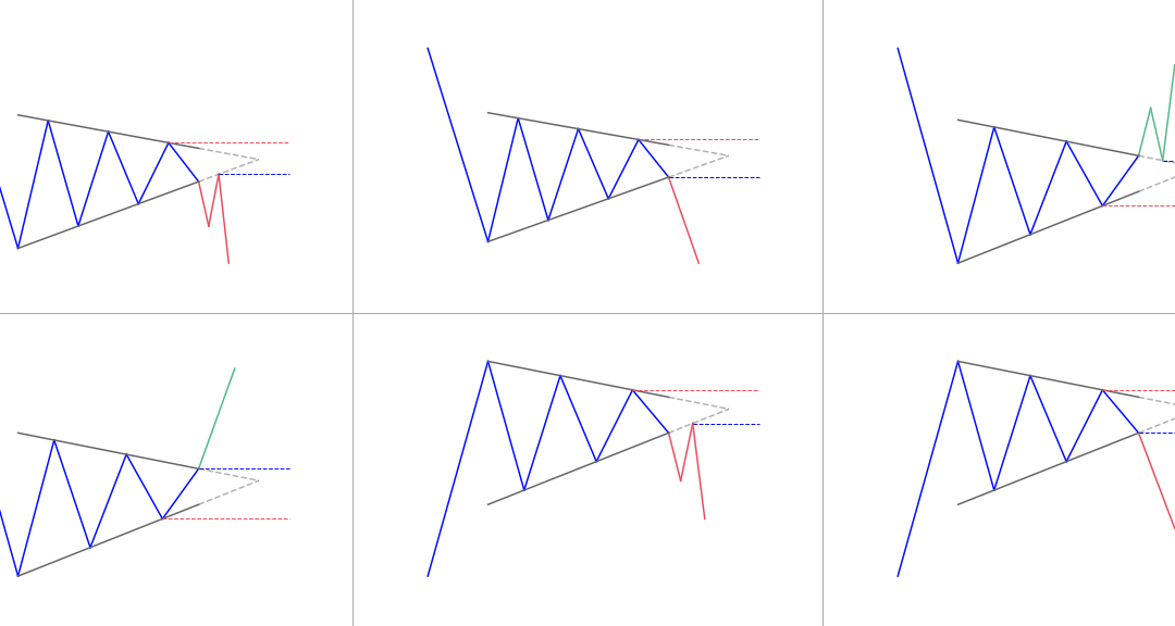 Bullish & Bearish Pennant Pattern: Definition