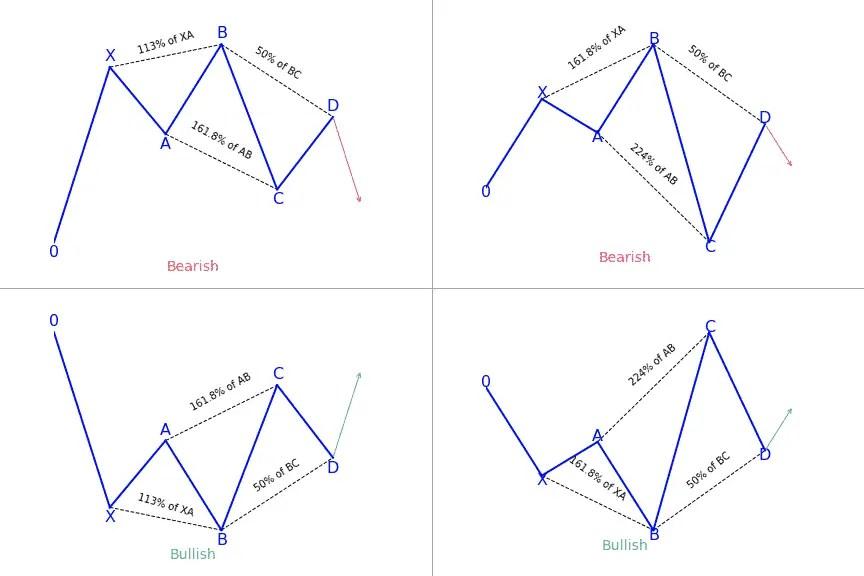 5-0 harmonic patterns