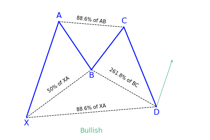 Bullish bat harmonic