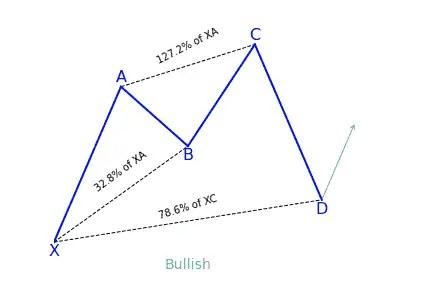 Bullish cypher