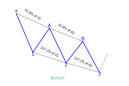 Bullish three drives