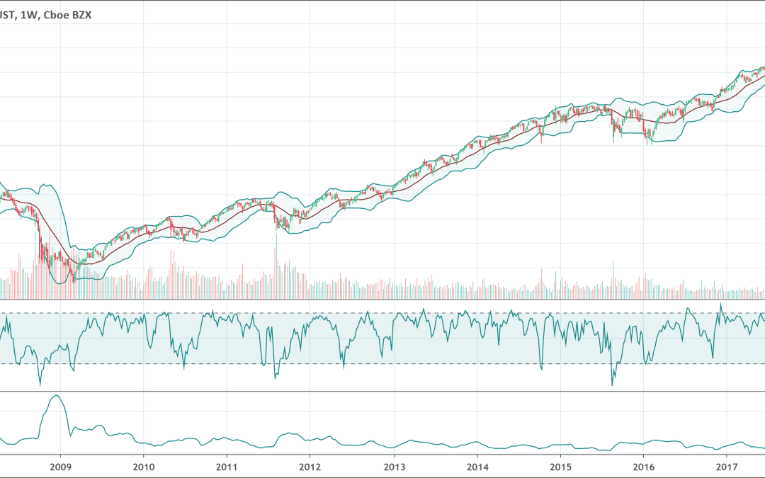 Bollinger Bands Indicator: The Complete Guide