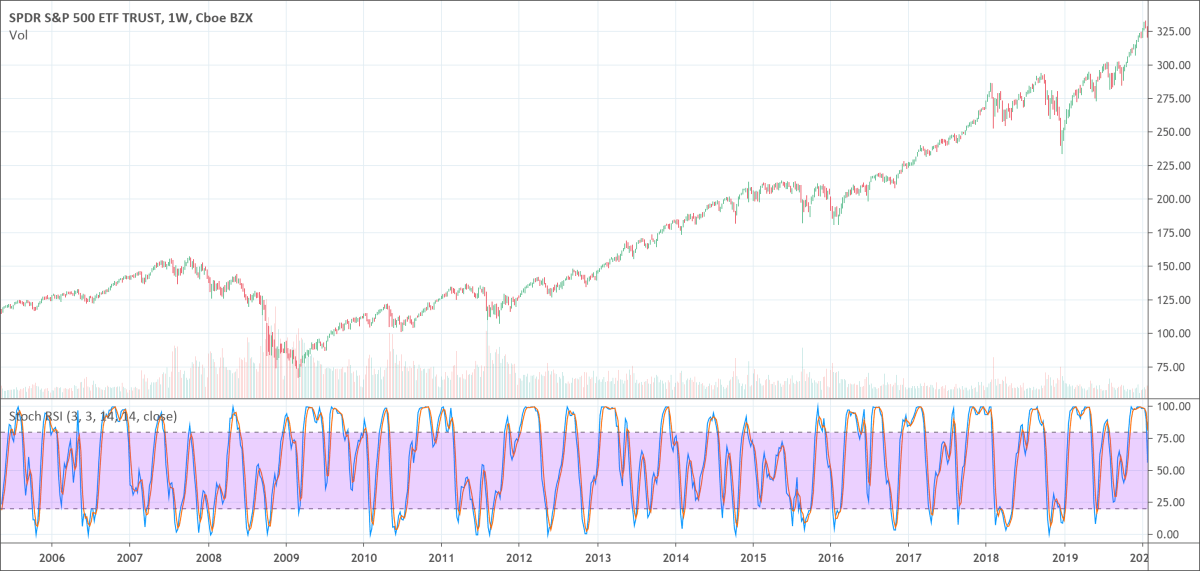 Stochastic RSI indicator