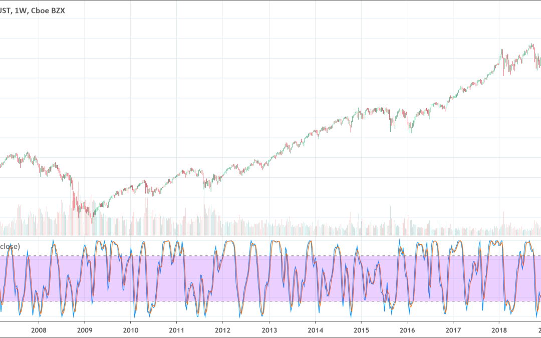 Stochastic RSI indicator: Full Guide [2021]