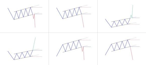 Rising channel pattern