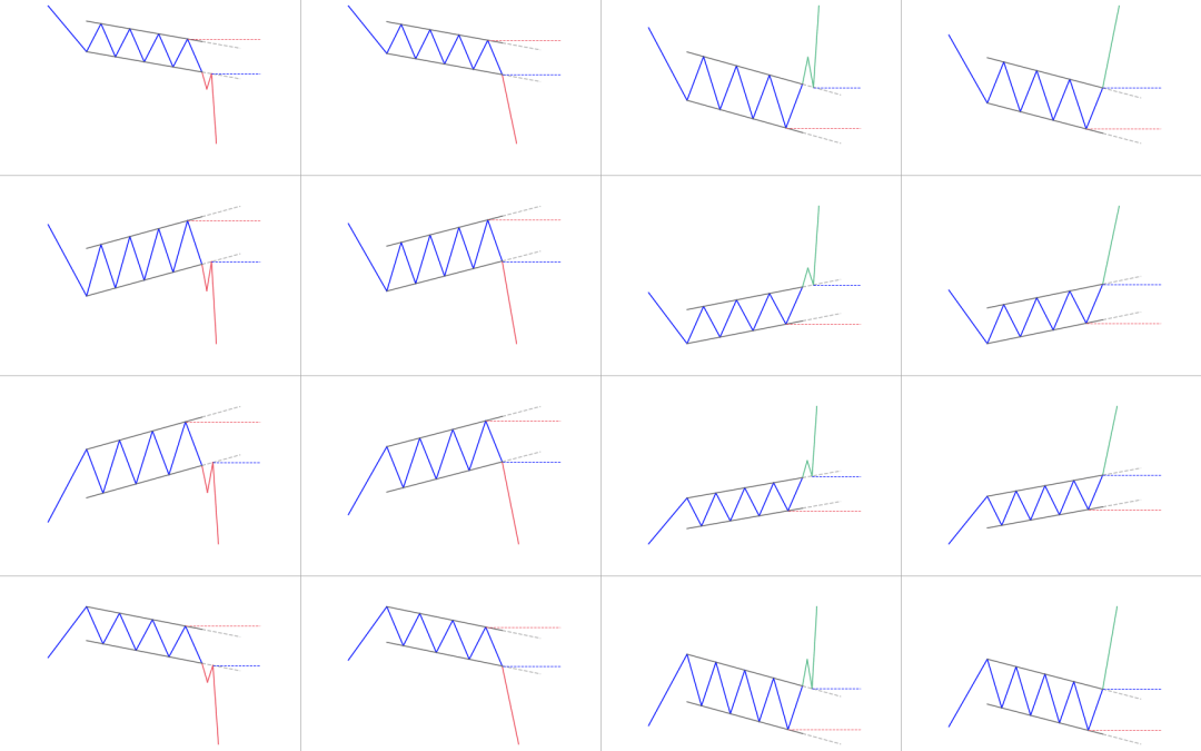 Channel Pattern: What is it? How to trade it?