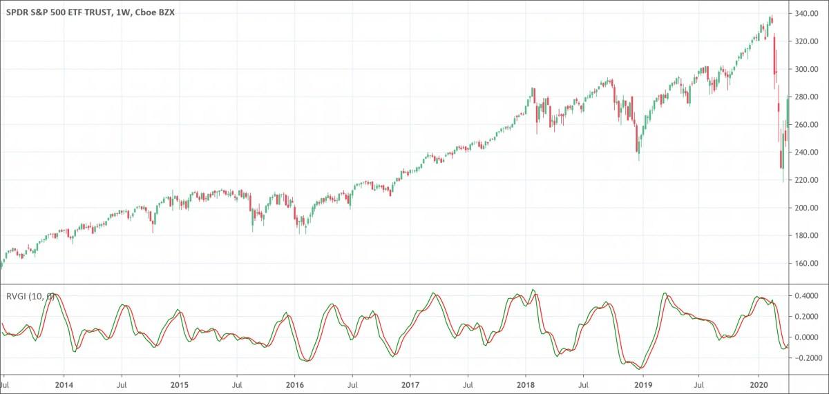 Relative Vigor Index