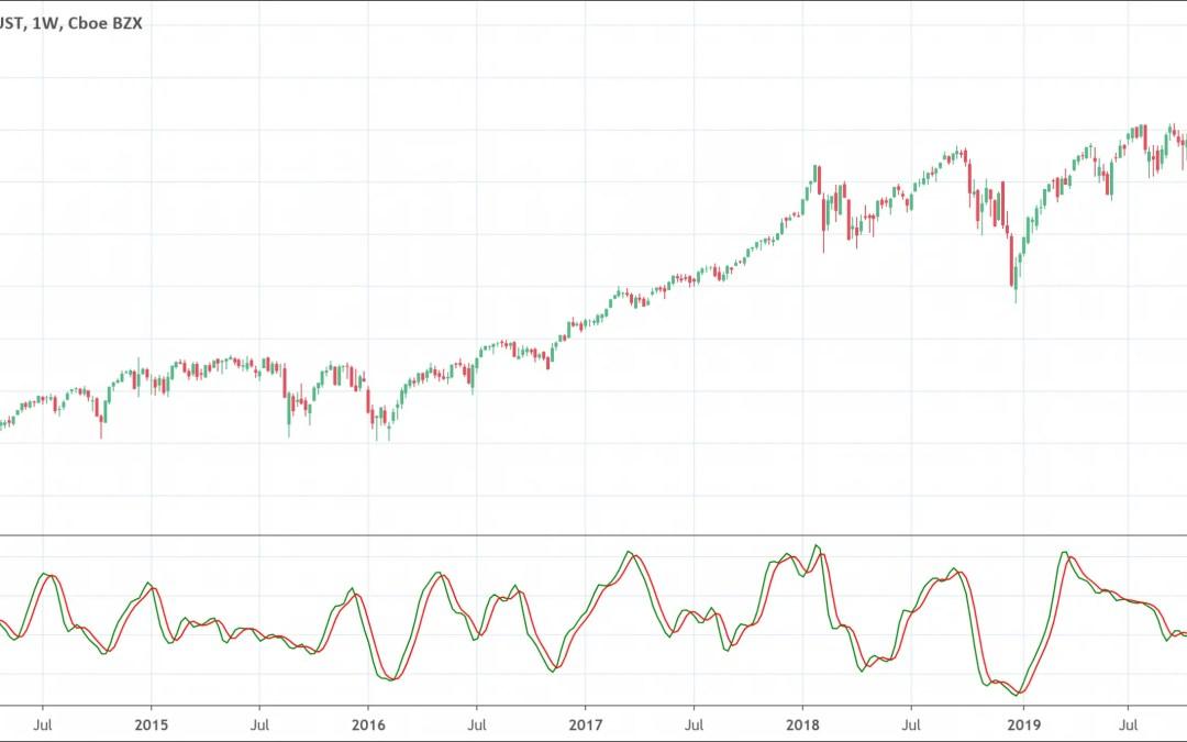 Relative Vigor Index: The Full Indicator Guide