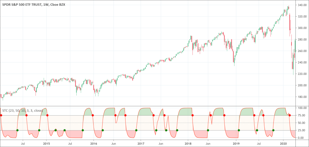 Schaff Trend Cycle