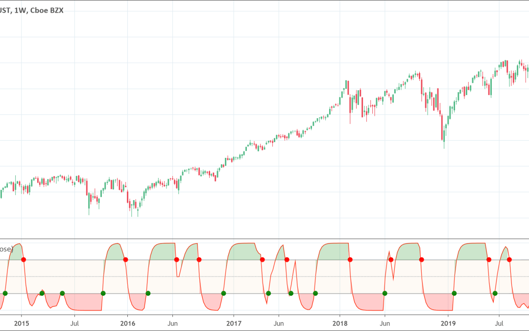 Schaff Trend Cycle (STC) indicator: Full Guide