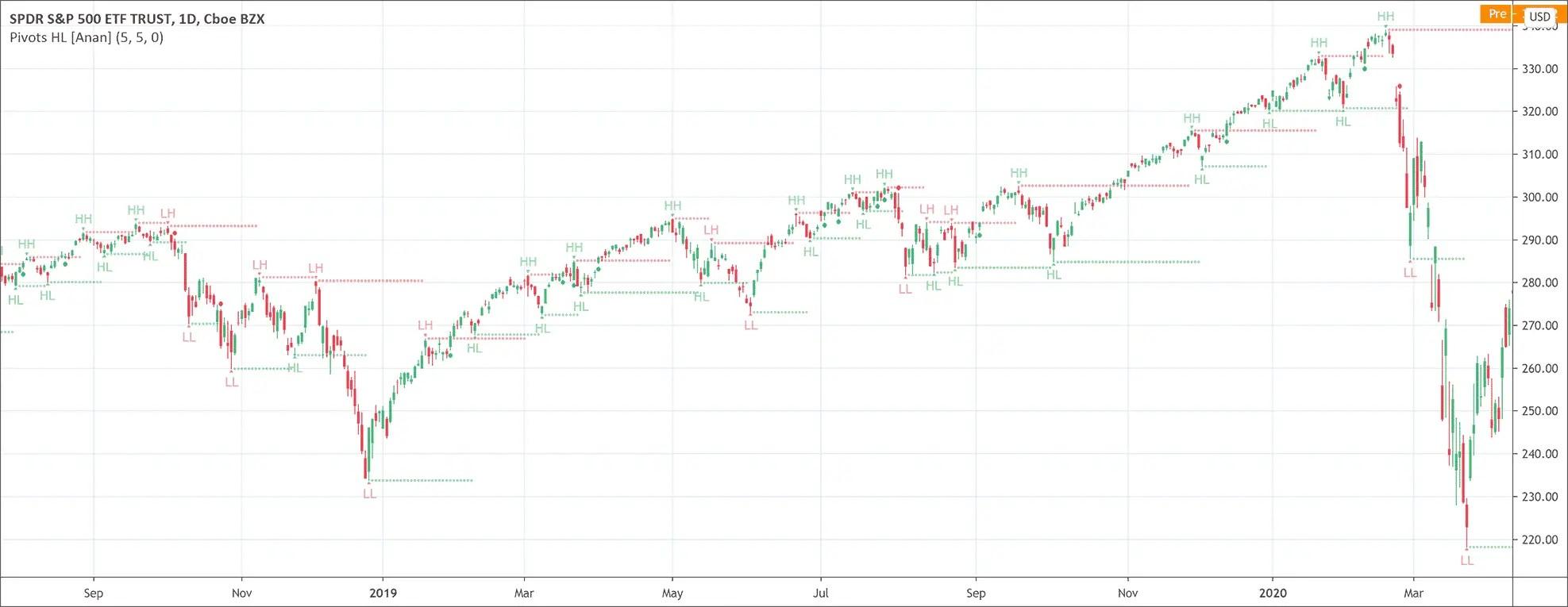Pivot Point High/Low