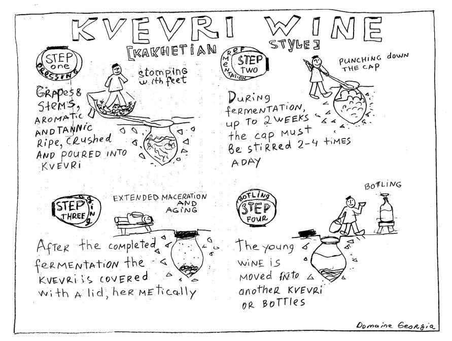 kvevri - orange wine