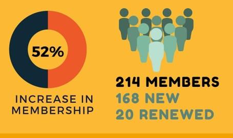 * 66 meetings * 36 events * 214 total members, 168 new in 2015 * 52% increase in membership * 20 renewals * 98 new carriers purchased *17 new volunteers
