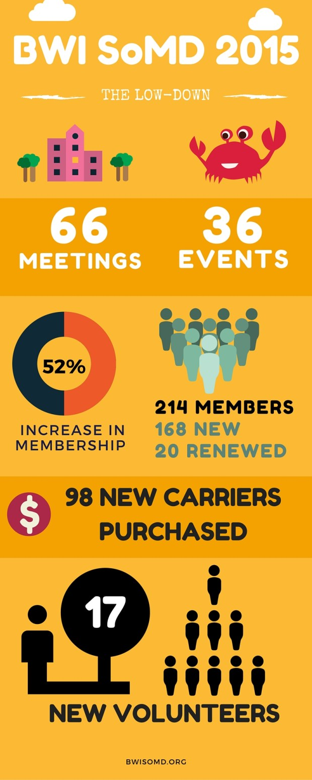* 66 meetings * 36 events * 214 total members, 168 new in 2015 * 52% increase in membership * 20 renewals * 98 new carriers purchased *17 new volunteers