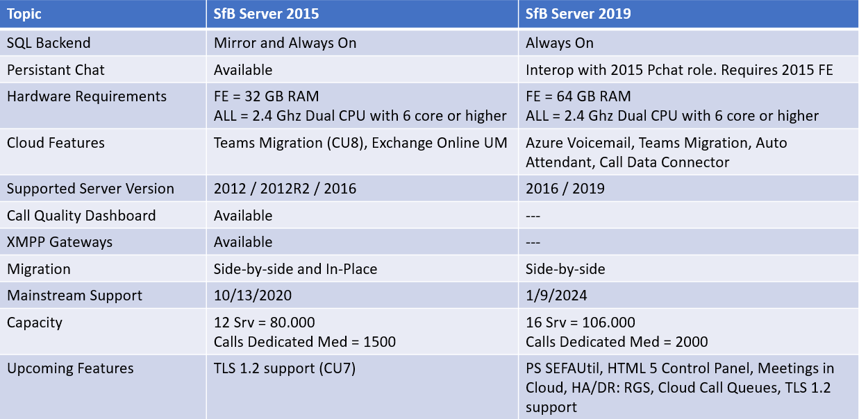 Skype for Business Server 2019 – Paul Lange's Blog