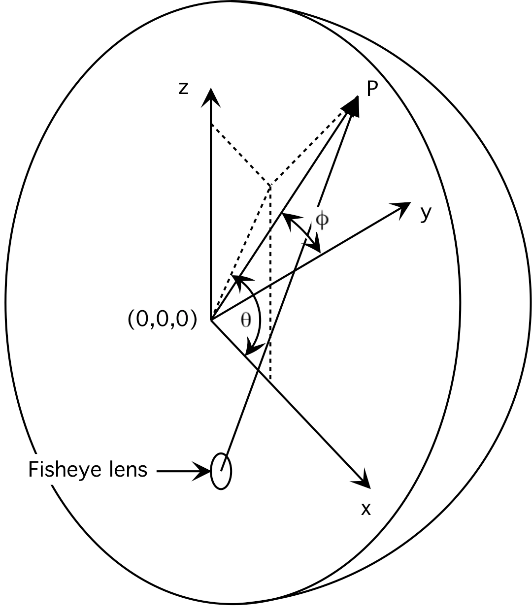 Image Warping For Offaxis Fisheye Lens Projectors