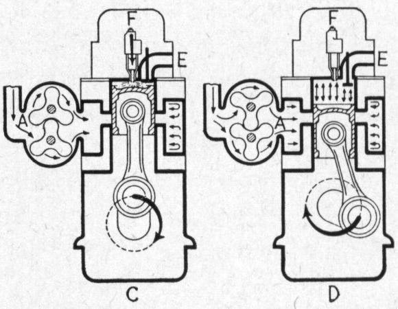 THE EMD 567 SERIES TWO-CYCLE UNIFLOW ENGINE, AN